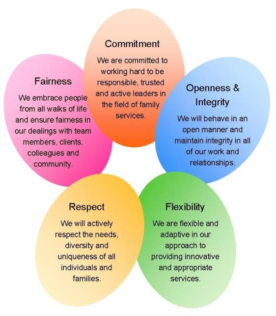 Our Organisational Values: Fairness, Commitment, Openness & Integrity, Flexibility and Respect.